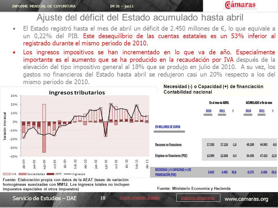 Ajuste del déficit del Estado acumulado hasta abril