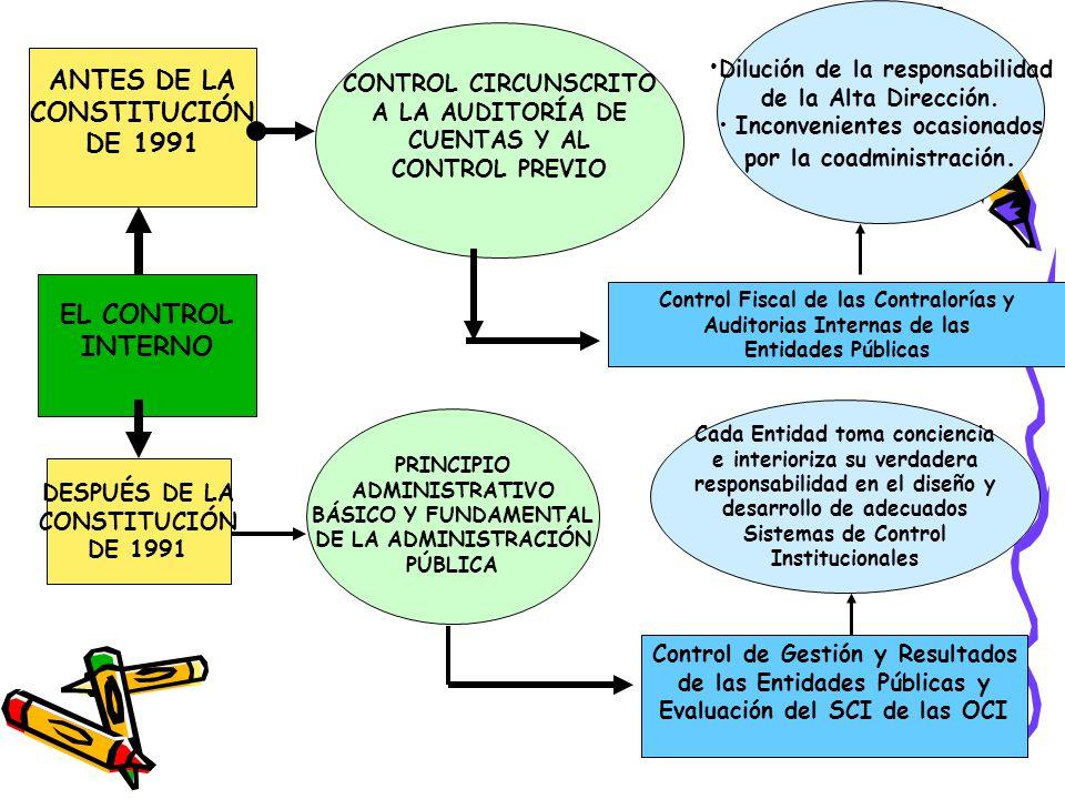 ANTES DE LA CONSTITUCIÓN EL CONTROL