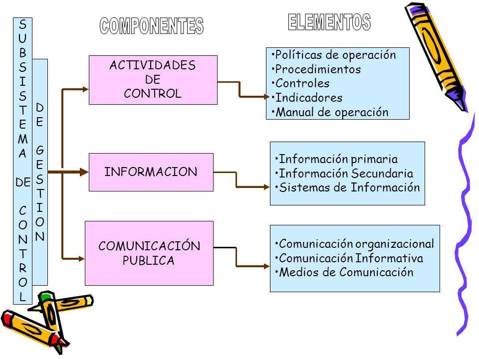 ELEMENTOS S. U. B. I. T. E. M. A. DE. C. O. N. R. L. COMPONENTES. Políticas de operación.