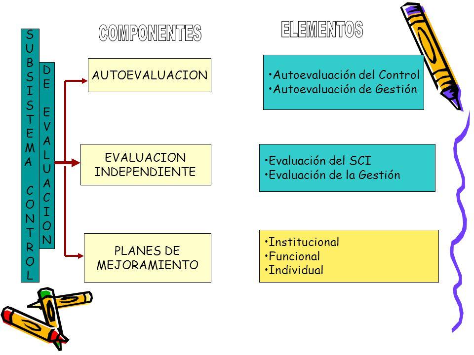 ELEMENTOS COMPONENTES. S. U. B. I. T. E. M. A. C. O. N. R. L. Autoevaluación del Control.