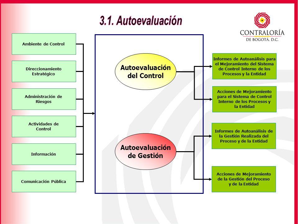 3.1. Autoevaluación Autoevaluación del Control Autoevaluación