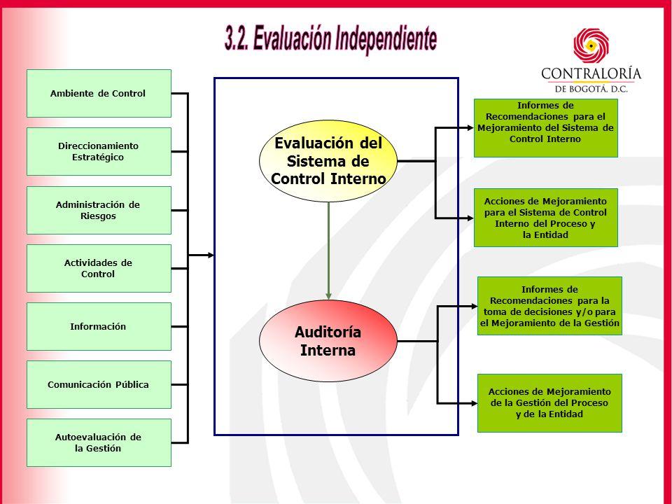 3.2. Evaluación Independiente