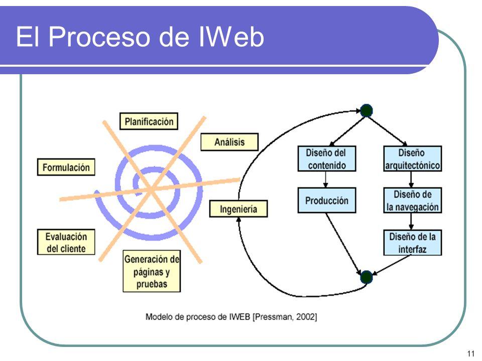 El Proceso de IWeb