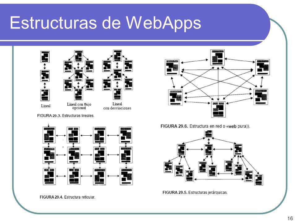 Estructuras de WebApps