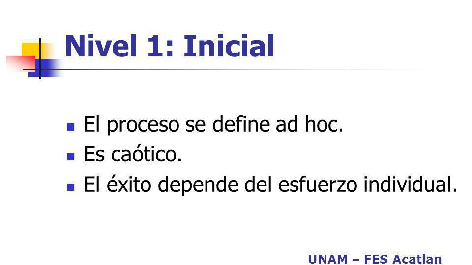 Nivel 1: Inicial El proceso se define ad hoc. Es caótico.