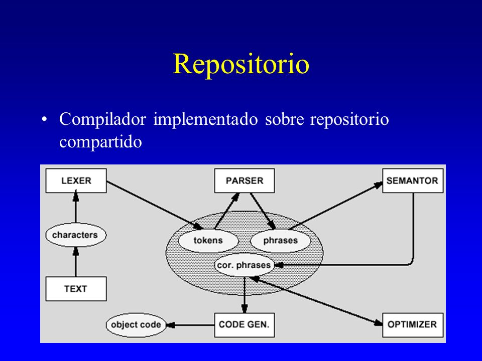 Repositorio Compilador implementado sobre repositorio compartido
