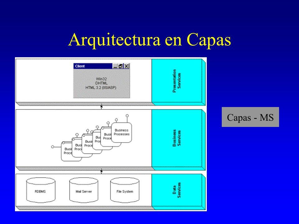 Arquitectura en Capas Capas - MS