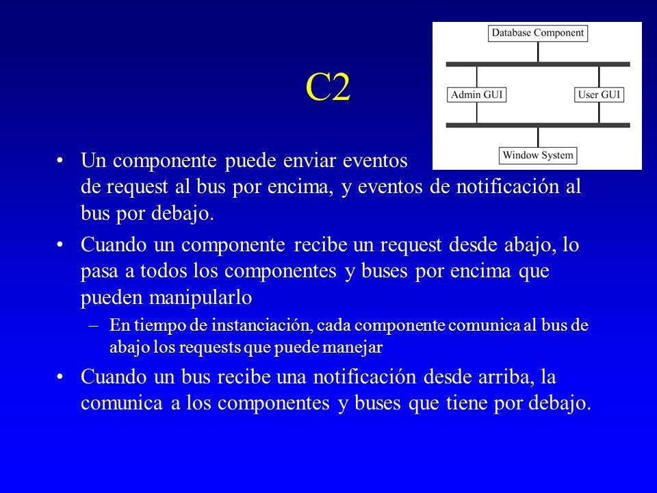 C2Un componente puede enviar eventos de request al bus por encima, y eventos de notificación al bus por debajo.
