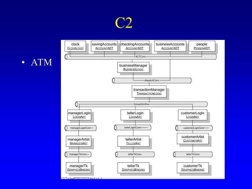C2 ATM