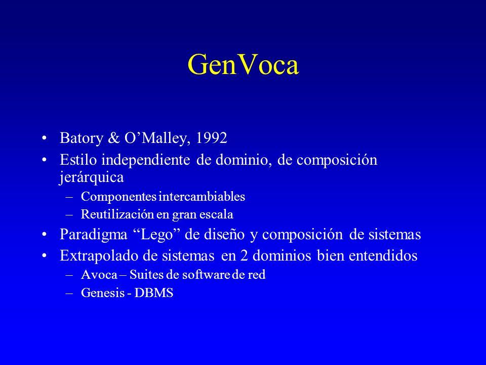 GenVoca Batory & O'Malley, 1992