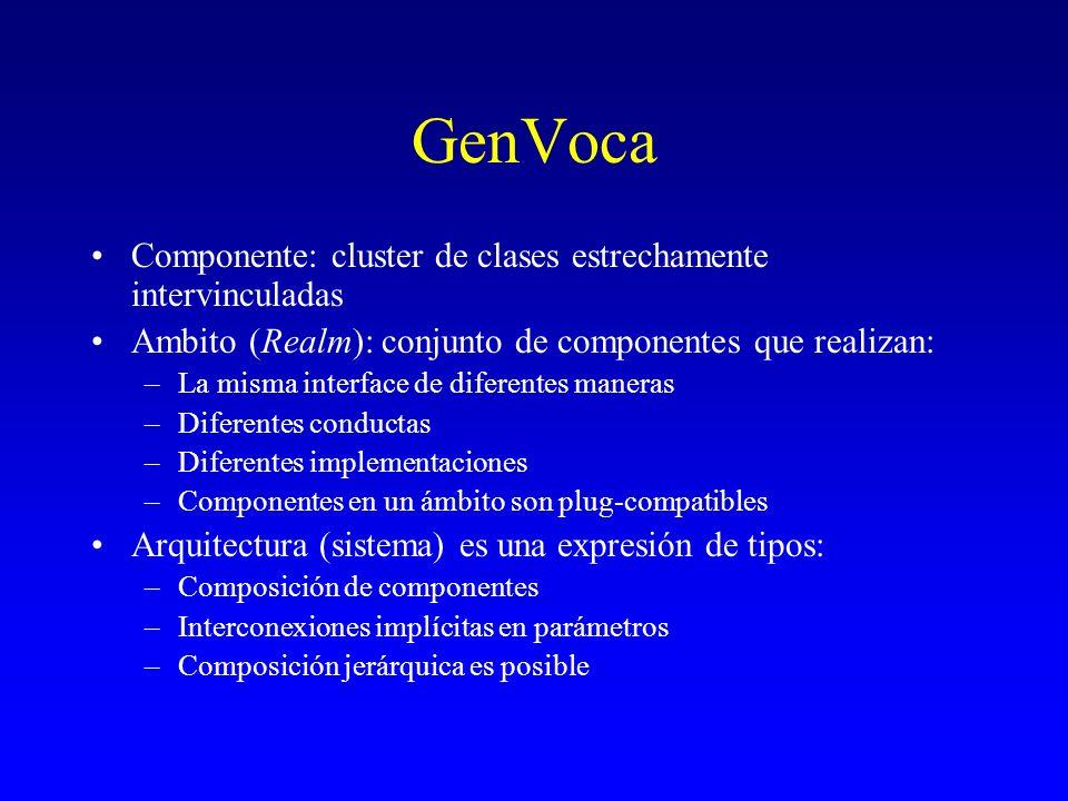 GenVoca Componente: cluster de clases estrechamente intervinculadas