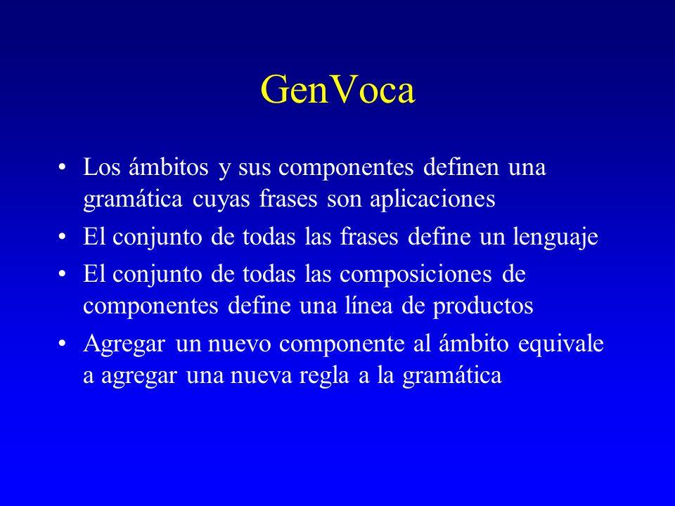 GenVoca Los ámbitos y sus componentes definen una gramática cuyas frases son aplicaciones. El conjunto de todas las frases define un lenguaje.
