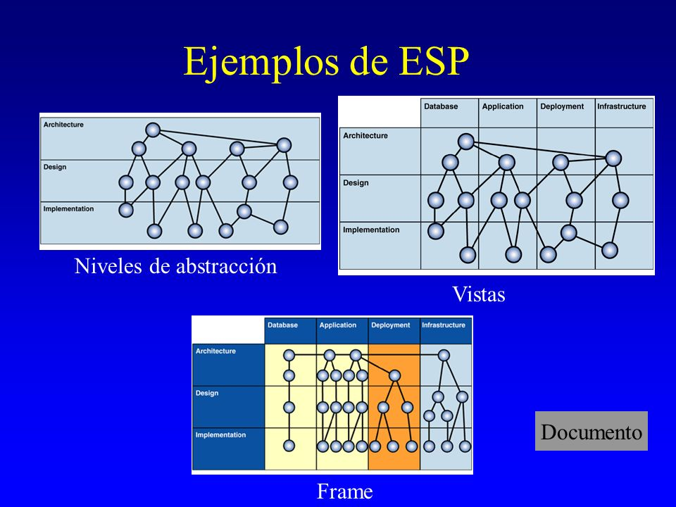 Ejemplos de ESP Niveles de abstracción Vistas Documento Frame