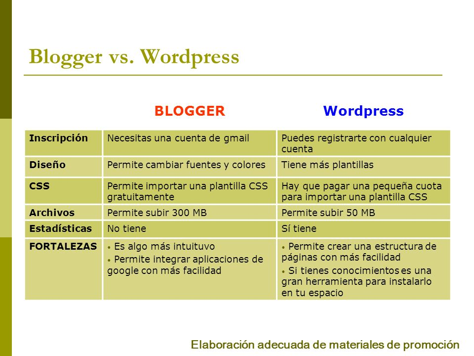 Blogger vs. Wordpress BLOGGER Wordpress