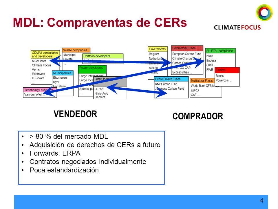 MDL: Compraventas de CERs