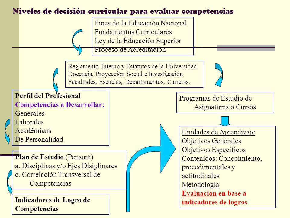 Niveles de decisión curricular para evaluar competencias