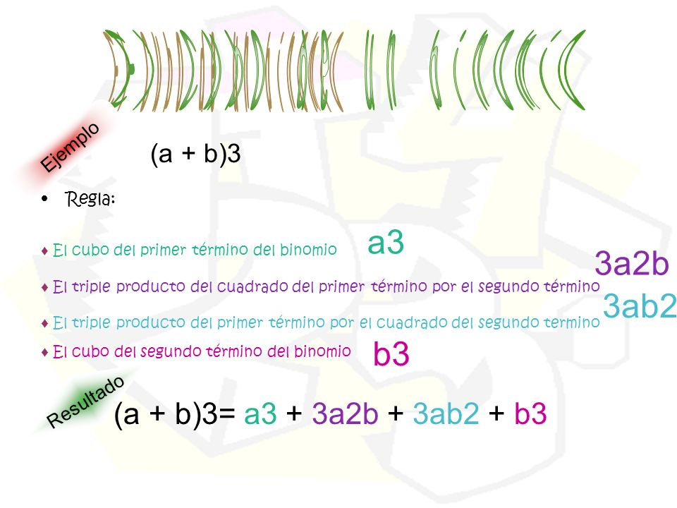 E l c u b o d e a3 3a2b n 3ab2 i b3 m (a + b)3
