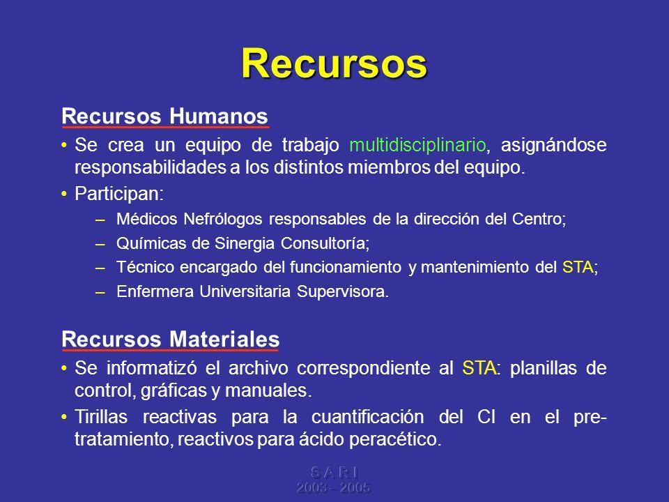 Recursos Recursos Humanos Recursos Materiales