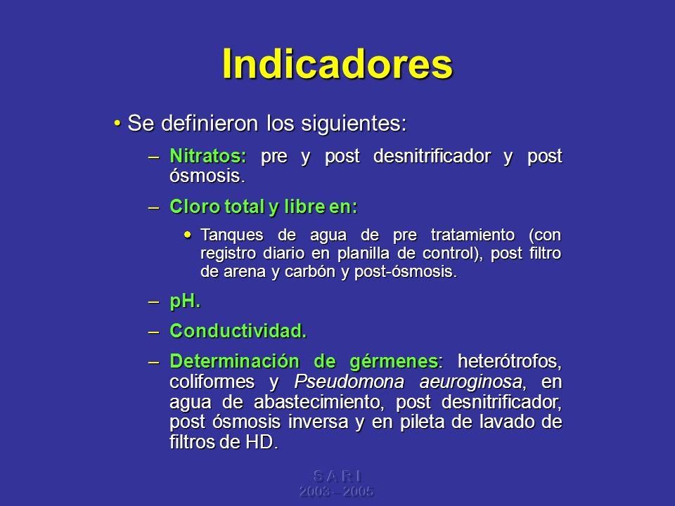 Indicadores Se definieron los siguientes: