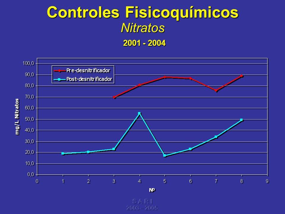 Controles Fisicoquímicos Nitratos 2001 - 2004