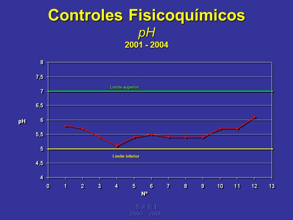 Controles Fisicoquímicos pH 2001 - 2004