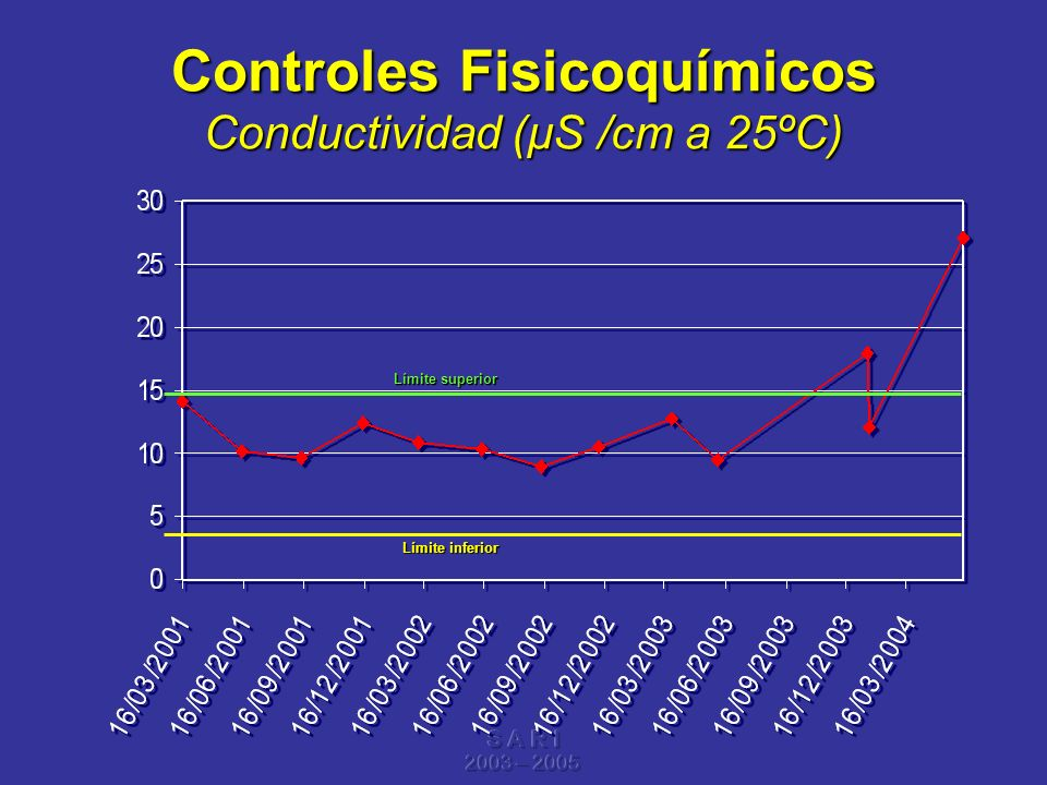 Controles Fisicoquímicos Conductividad (µS /cm a 25ºC)