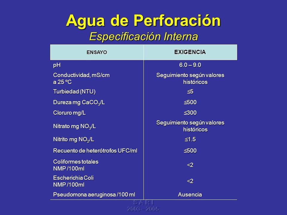 Agua de Perforación Especificación Interna