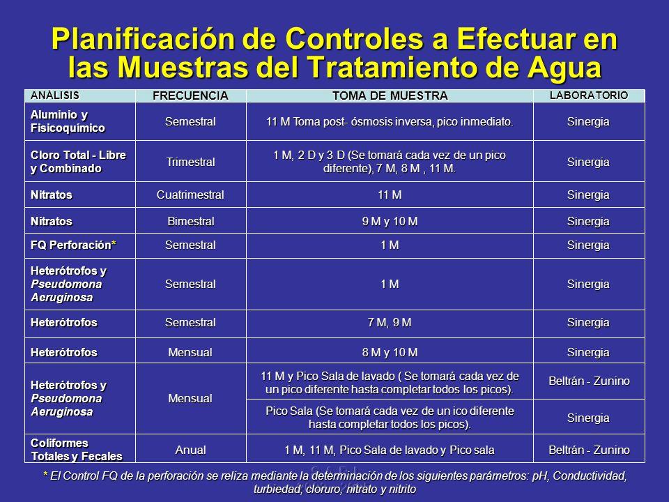 Planificación de Controles a Efectuar en las Muestras del Tratamiento de Agua