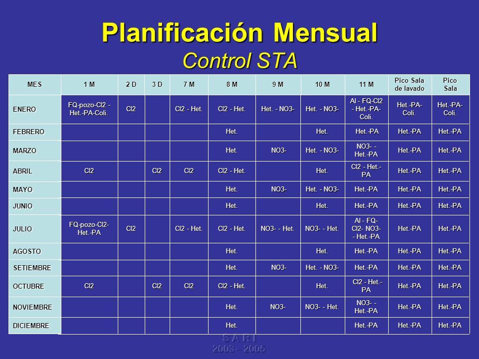 Planificación Mensual Control STA