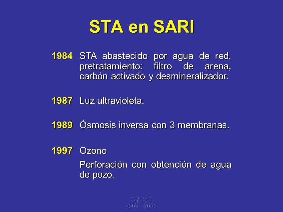 STA en SARI 1984 STA abastecido por agua de red, pretratamiento: filtro de arena, carbón activado y desmineralizador.