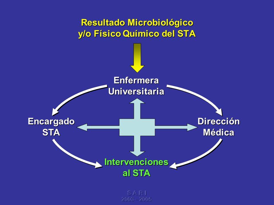 Resultado Microbiológico y/o Físico Químico del STA