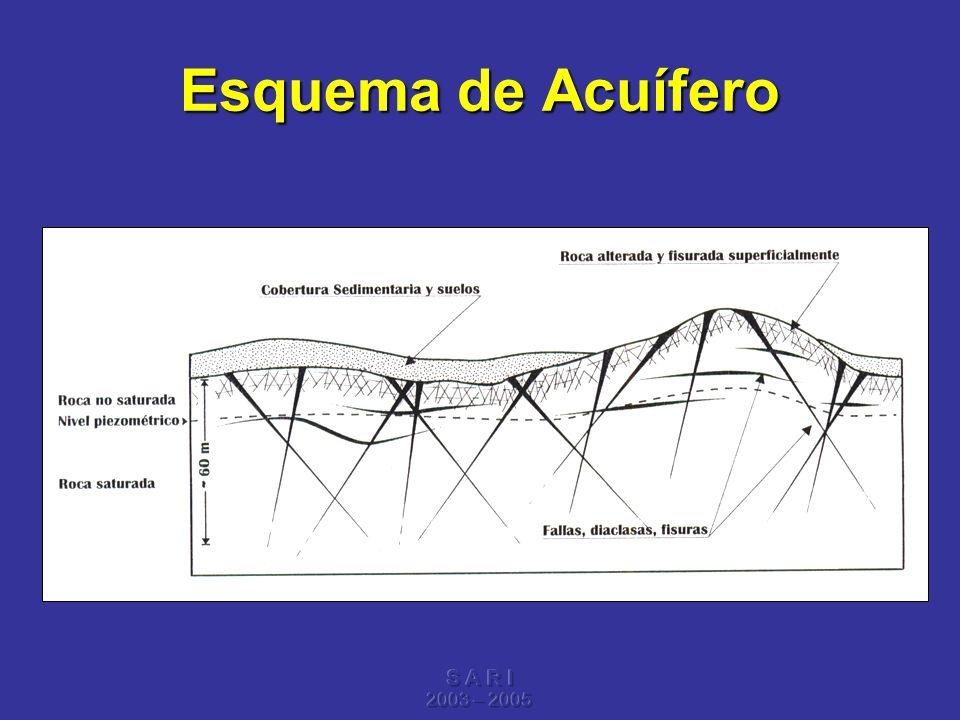 Esquema de Acuífero S A R I 2003 – 2005