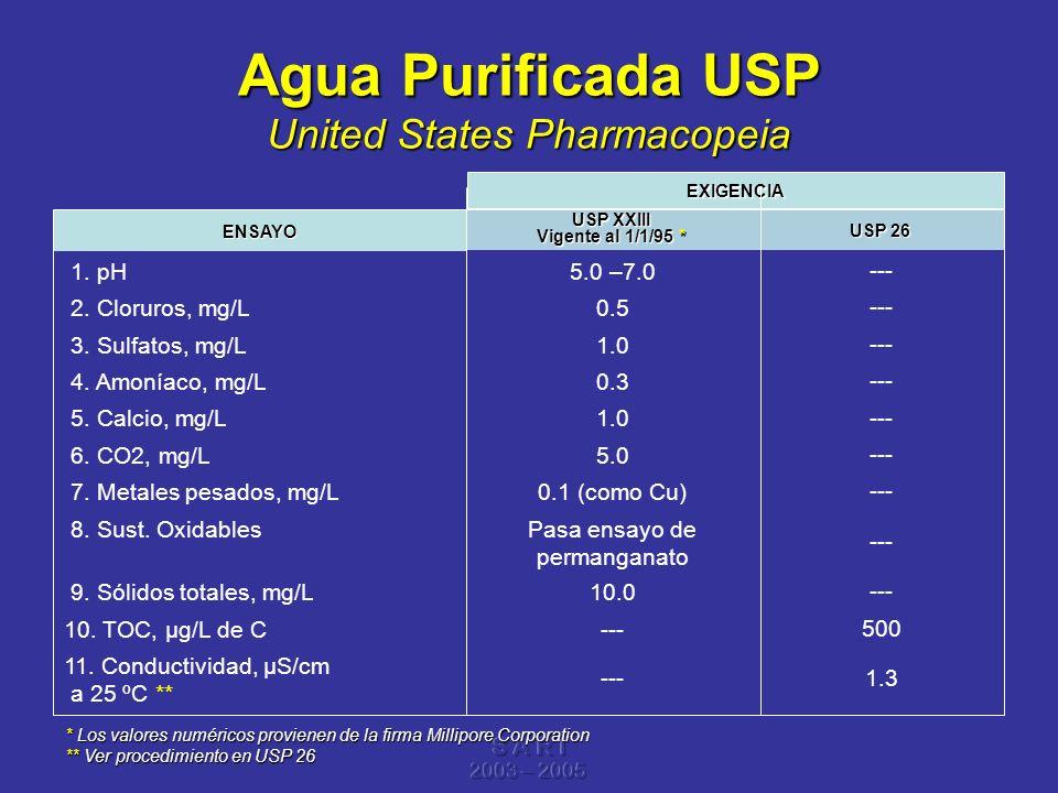 Agua Purificada USP United States Pharmacopeia