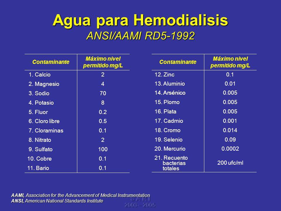 Agua para Hemodialisis ANSI/AAMI RD5-1992