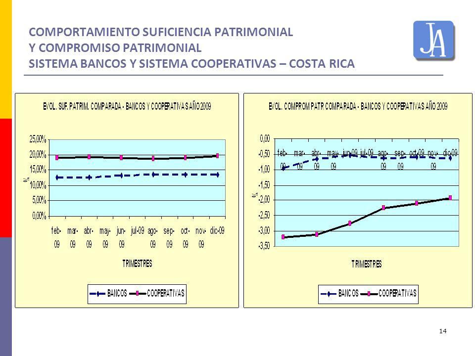 COMPORTAMIENTO SUFICIENCIA PATRIMONIAL Y COMPROMISO PATRIMONIAL SISTEMA BANCOS Y SISTEMA COOPERATIVAS – COSTA RICA