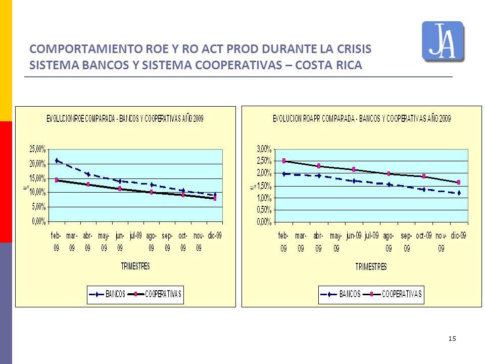 COMPORTAMIENTO ROE Y RO ACT PROD DURANTE LA CRISIS SISTEMA BANCOS Y SISTEMA COOPERATIVAS – COSTA RICA