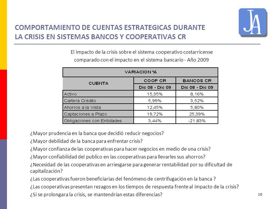 COMPORTAMIENTO DE CUENTAS ESTRATEGICAS DURANTE LA CRISIS EN SISTEMAS BANCOS Y COOPERATIVAS CR