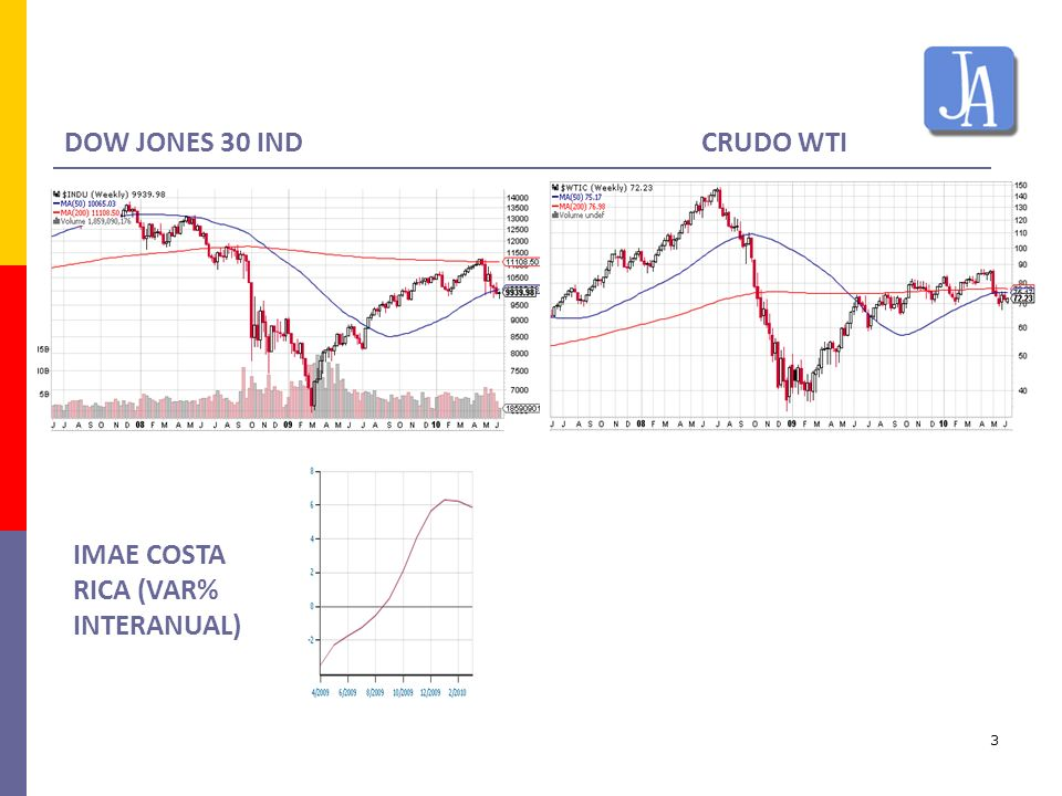 DOW JONES 30 IND CRUDO WTI IMAE COSTA RICA (VAR% INTERANUAL)