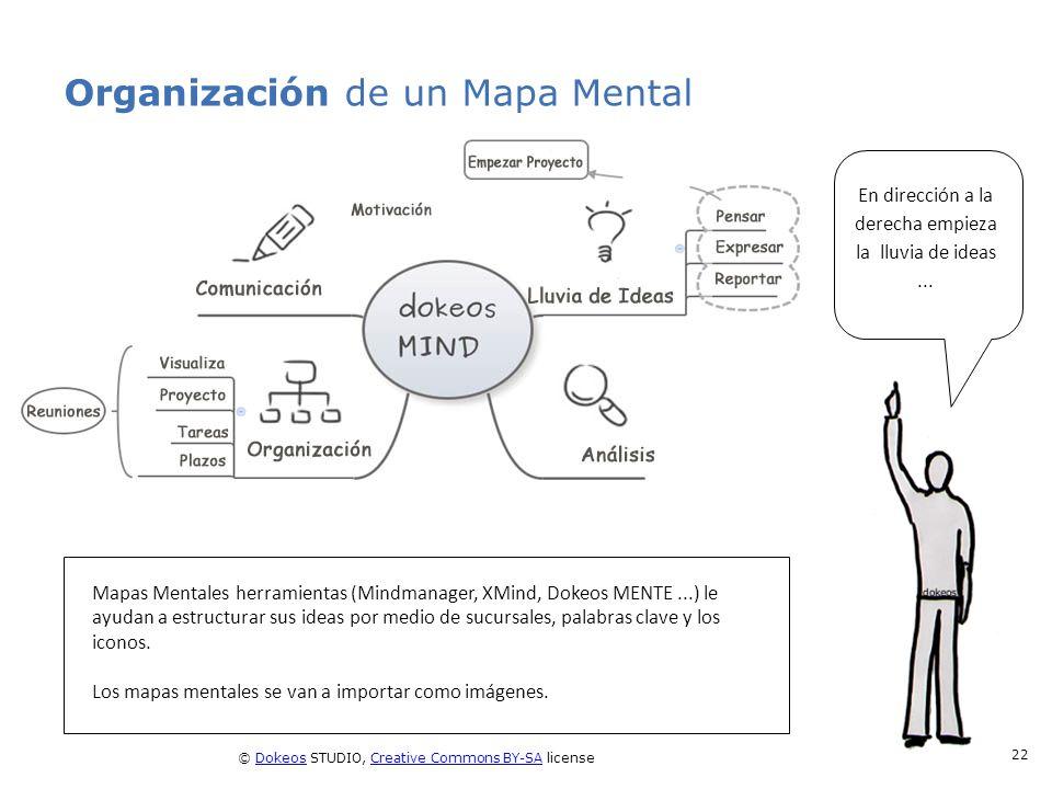 Organización de un Mapa Mental