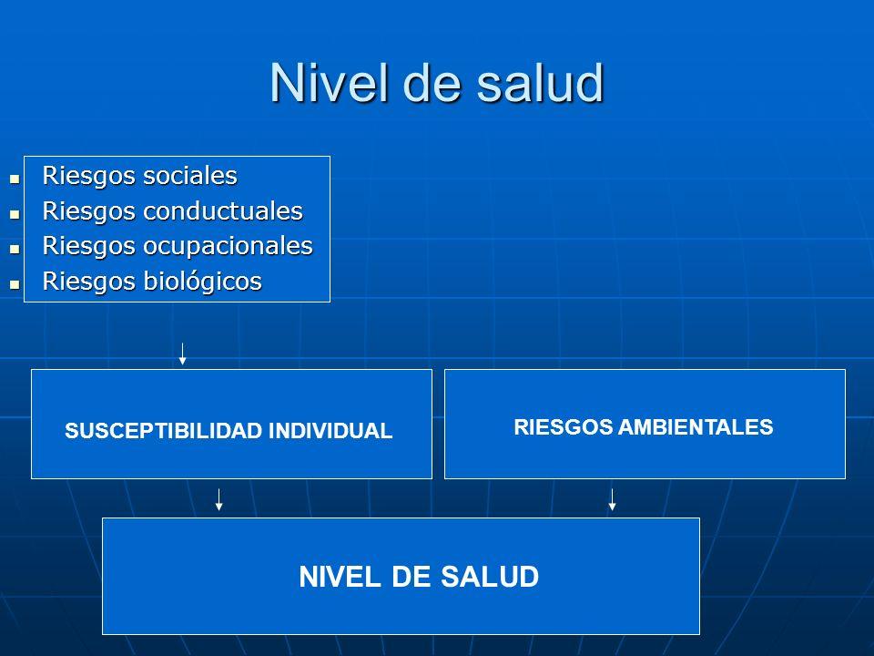 Nivel de salud SUSCEPTIBILIDAD INDIVIDUAL NIVEL DE SALUD