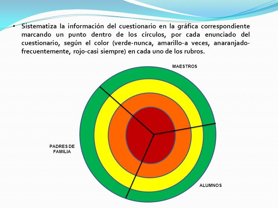 Sistematiza la información del cuestionario en la gráfica correspondiente marcando un punto dentro de los círculos, por cada enunciado del cuestionario, según el color (verde-nunca, amarillo-a veces, anaranjado-frecuentemente, rojo-casi siempre) en cada uno de los rubros.