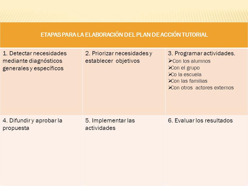 ETAPAS PARA LA ELABORACIÓN DEL PLAN DE ACCIÓN TUTORIAL