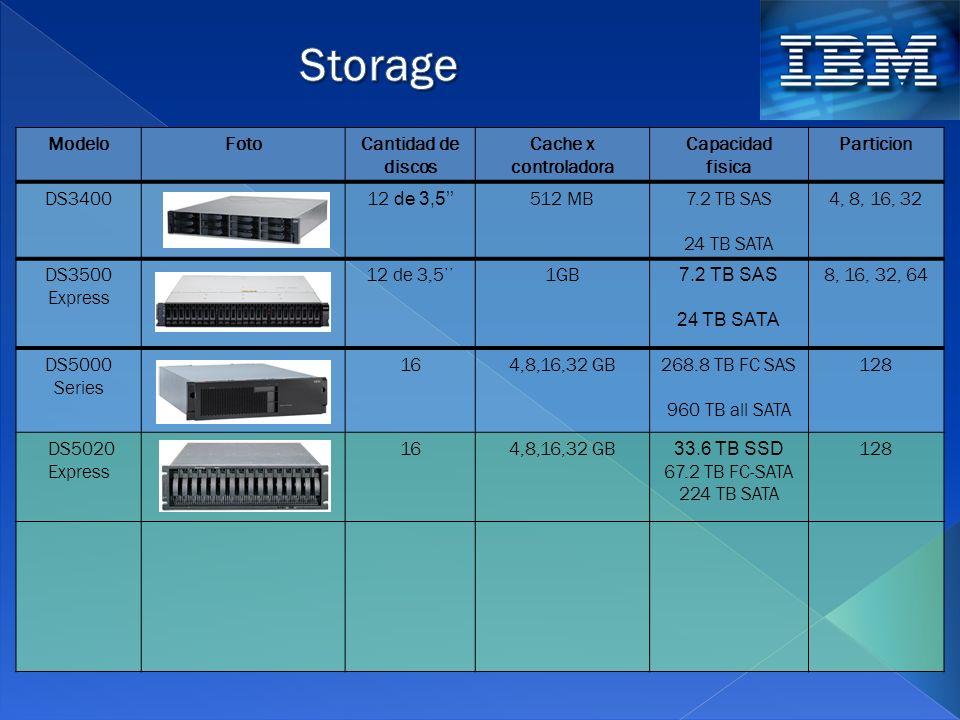 33.6 TB SSD 67.2 TB FC-SATA 224 TB SATA