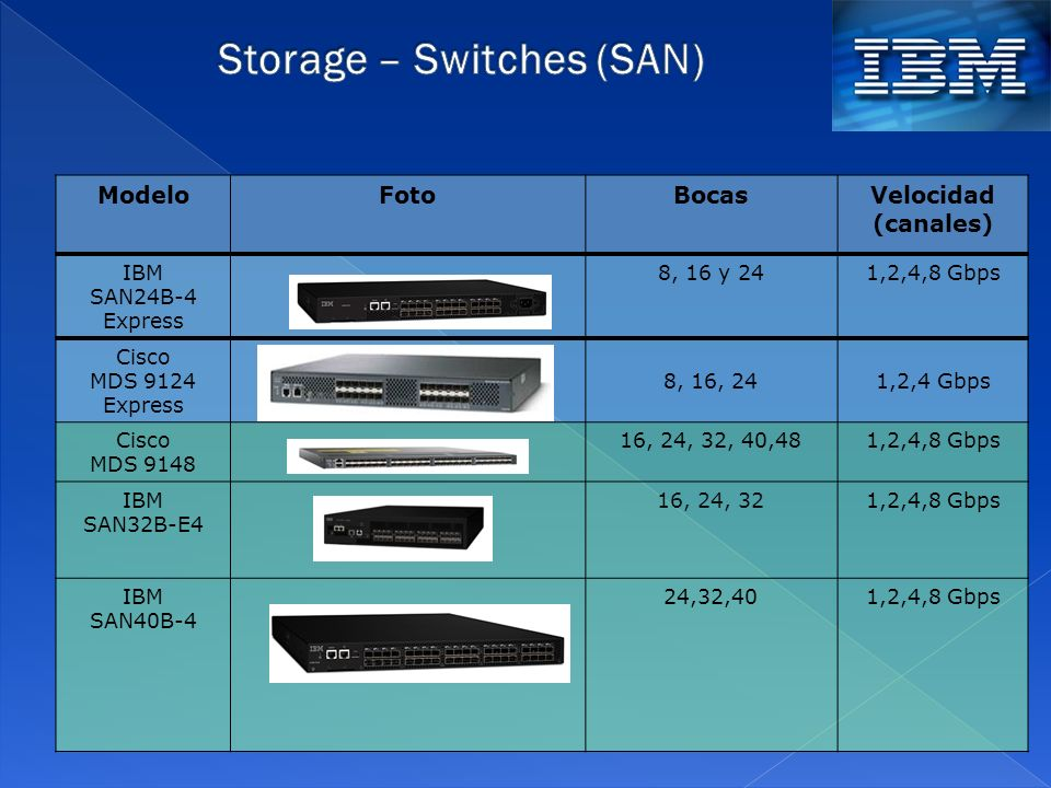 Storage – Switches (SAN)