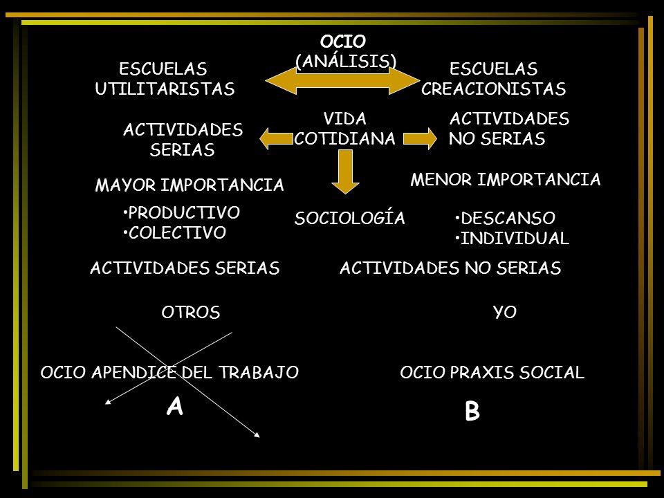 A B OCIO (ANÁLISIS) ESCUELAS UTILITARISTAS ESCUELAS CREACIONISTAS VIDA