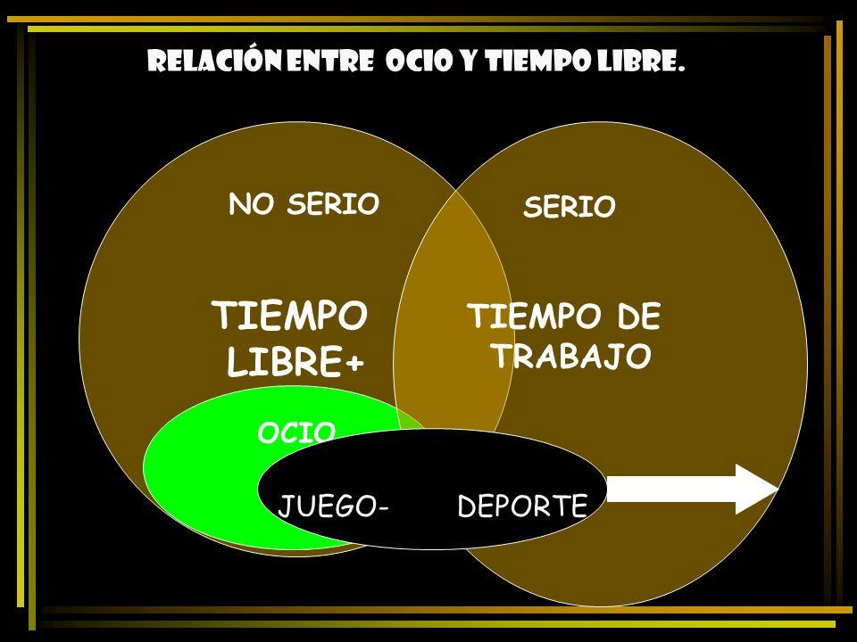 TIEMPO LIBRE+ TIEMPO DE TRABAJO Relación entre ocio y tiempo libre.