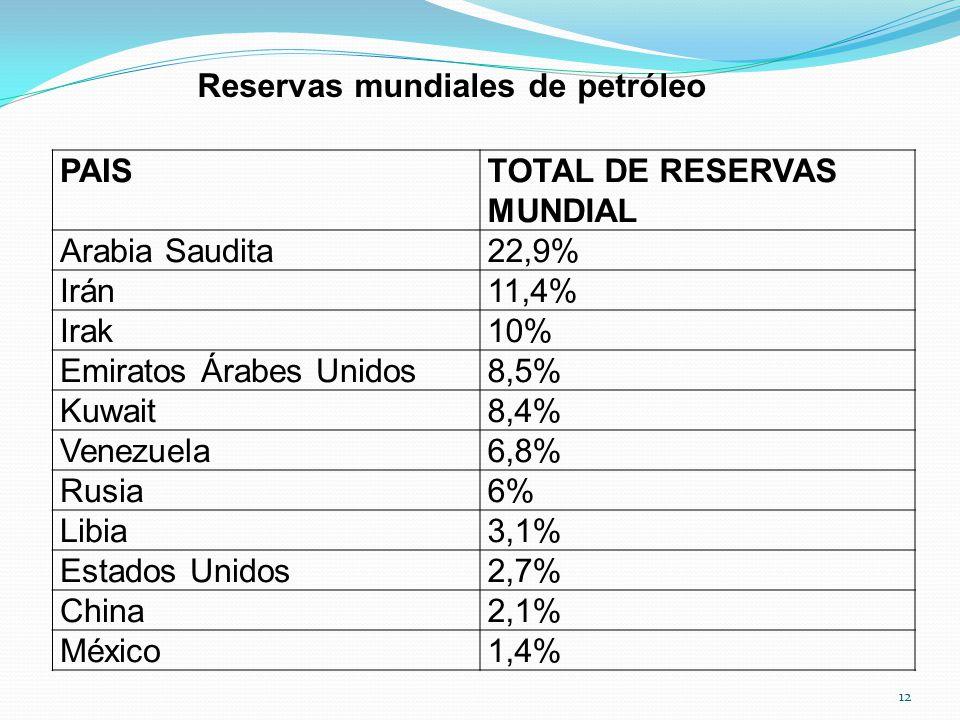 Reservas mundiales de petróleo