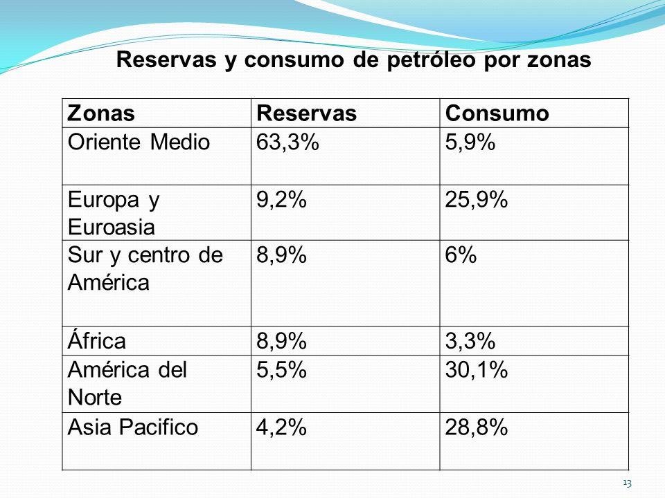 Reservas y consumo de petróleo por zonas