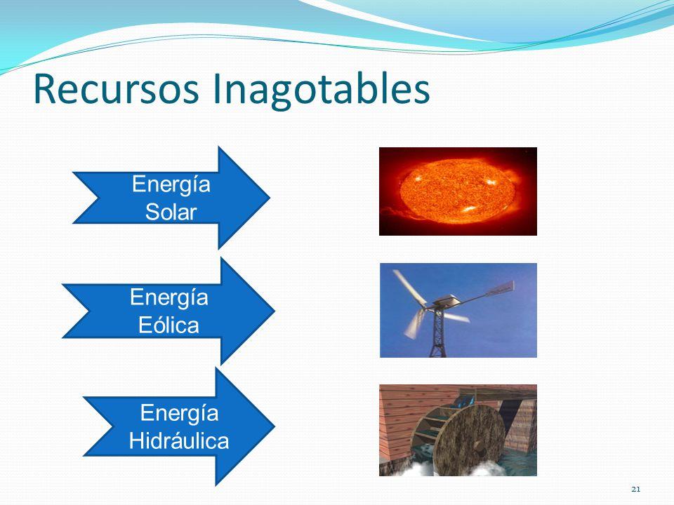Recursos Inagotables Energía Solar Energía Eólica Energía Hidráulica