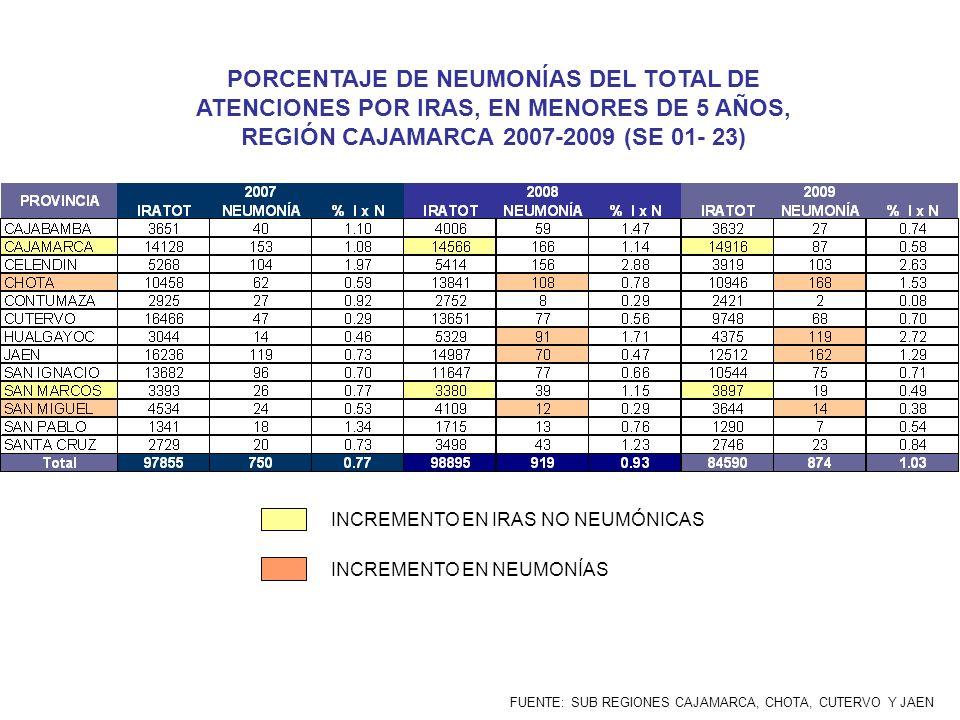 PORCENTAJE DE NEUMONÍAS DEL TOTAL DE ATENCIONES POR IRAS, EN MENORES DE 5 AÑOS, REGIÓN CAJAMARCA 2007-2009 (SE 01- 23)